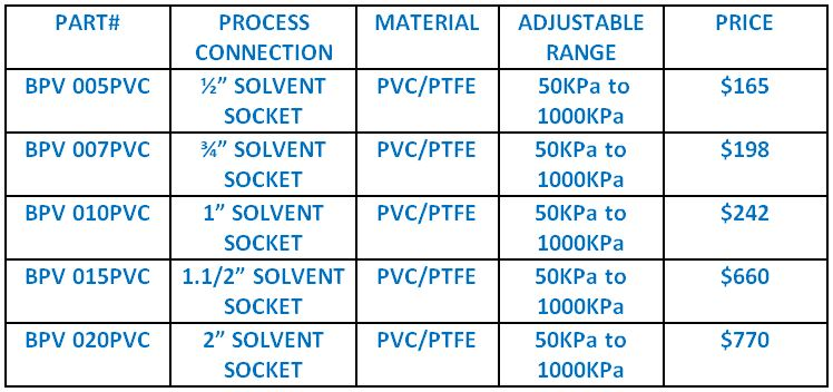 Back Pressure Valves, Price List